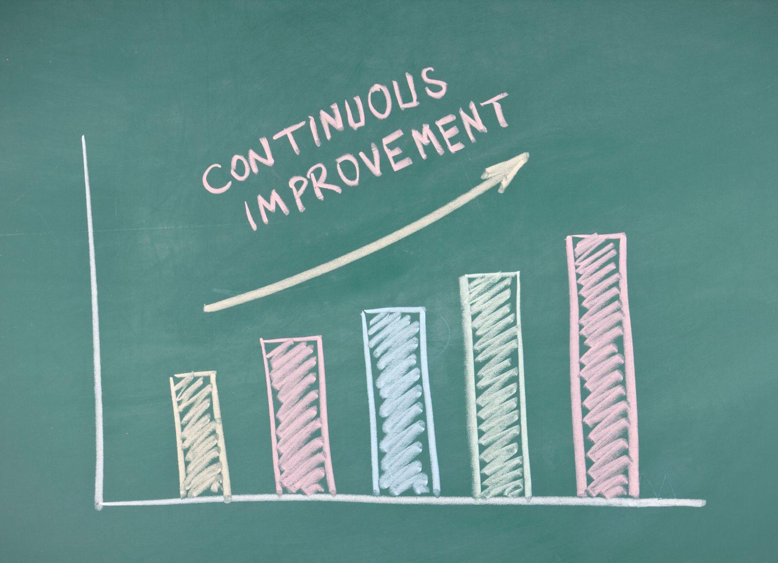 continuous improvement art of lean